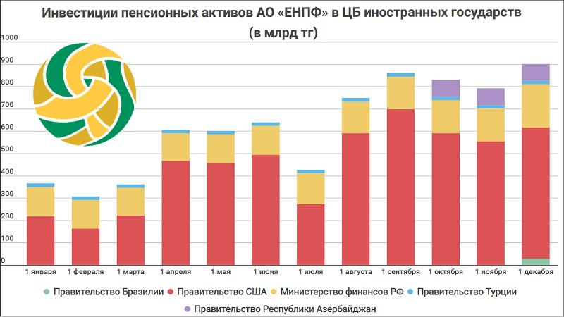 Общая сумма пенсионных накоплений казахстанцев составила 7,67 трлн тенге