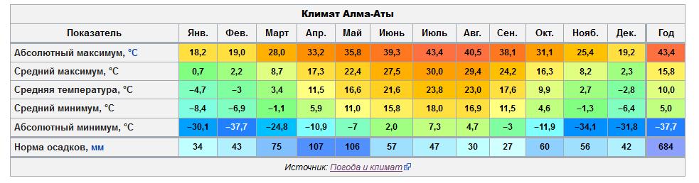 Климат Алматы