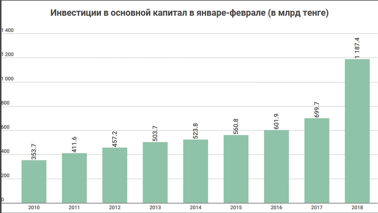 Инвестировать в казахстан взять кредит банк 2