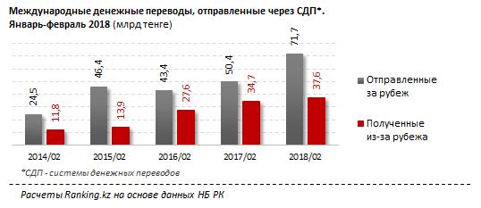 Отток денег из Казахстана растет