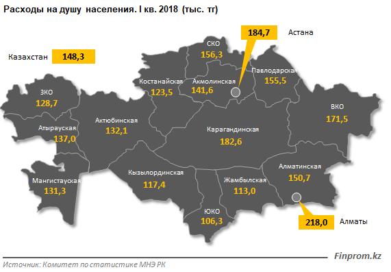 расходы казахстанцев