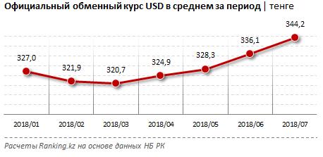 нетто-продажи доллара обменники