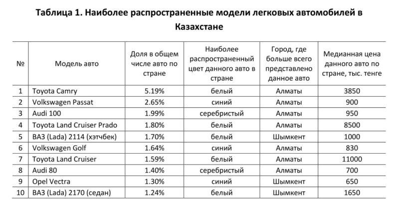 Удалось выяснить, что в тройку самых популярных авто (таблица 1) в  Казахстане входят белые Toyota Camry, синие Volkswagen Passat и серебристые  Audi 100. 1dd2b9e7b79