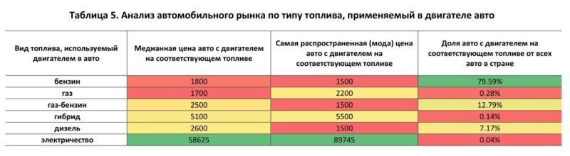 Особенности продажи автомобиля в Казахстане  какие факторы влияют на ... ff07e35396e
