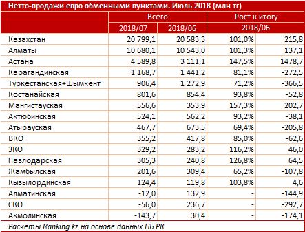 евро продажи обменники