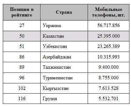 количество телефонов