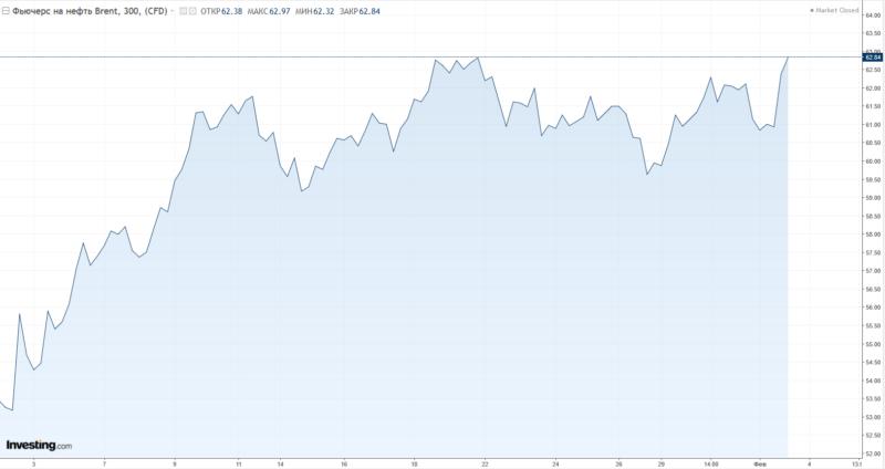 Цены нанефть понижаются