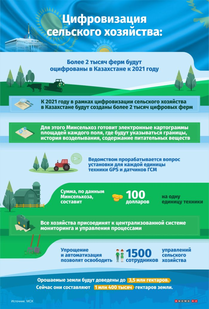 цифровизация в сельском хозяйстве