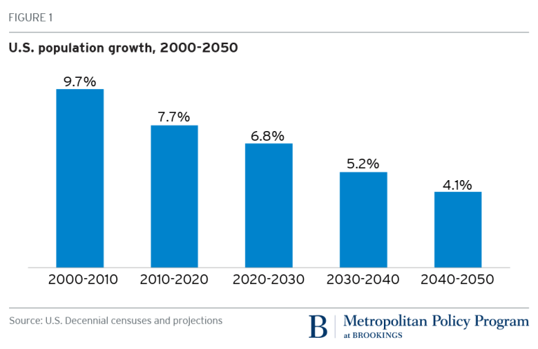 Рост населения США, 2000-2050 годы (прогноз)