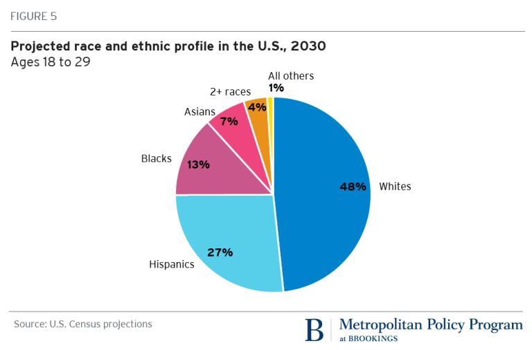 Предполагаемый расовый состав населения США к 2030 году