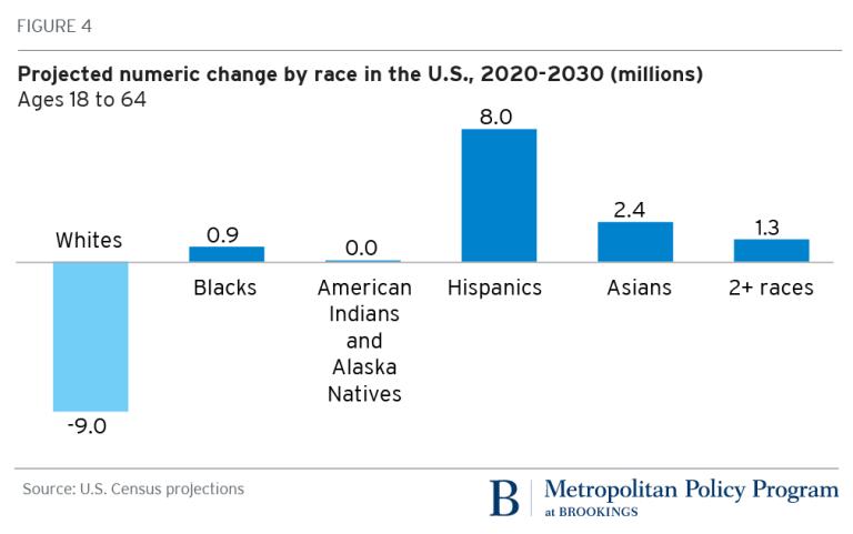 Предполагаемое изменение численности различных расовых групп населения США в 2020-2030 годы