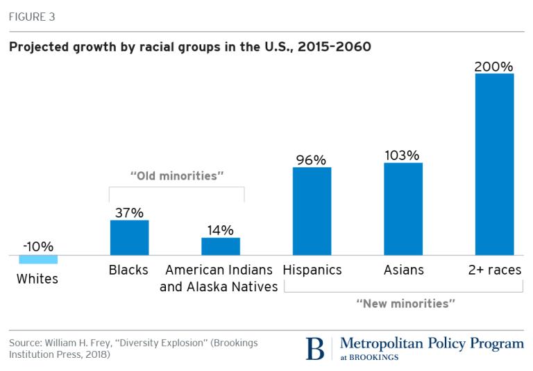 Рост населения США в разрезе расовых групп, 2015-2060 годы (прогноз)