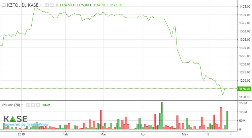 Динамика стоимости акций «Казтрансойла» в январе-мае 2019 года