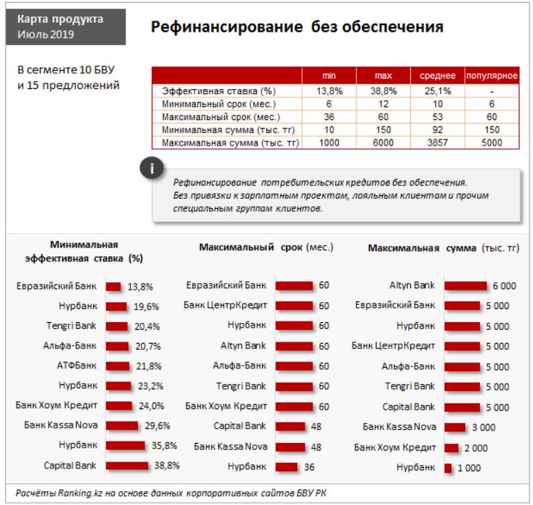 Кредит альфа банк казахстан