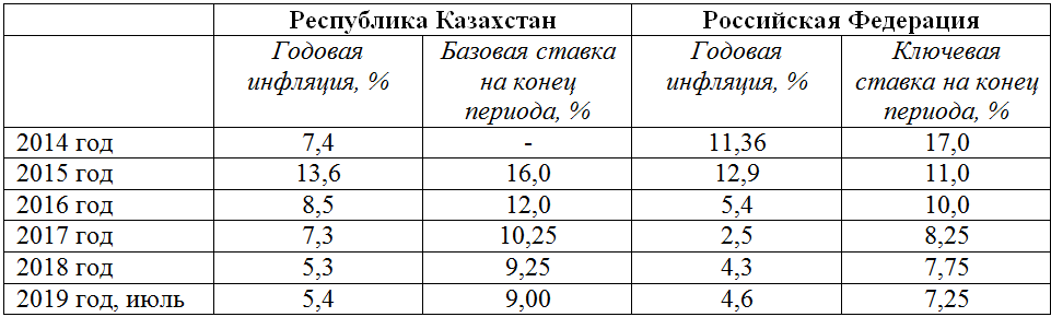 2af5a56fbe94e666f4aefb19e6609cd4 - Keep the money in Kazakhstan is cheaper than in Russia