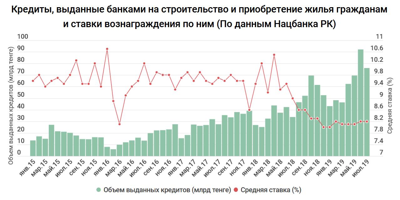 какие проценты в банках казахстана на кредиты условия предоставления потребительского кредита почта банк