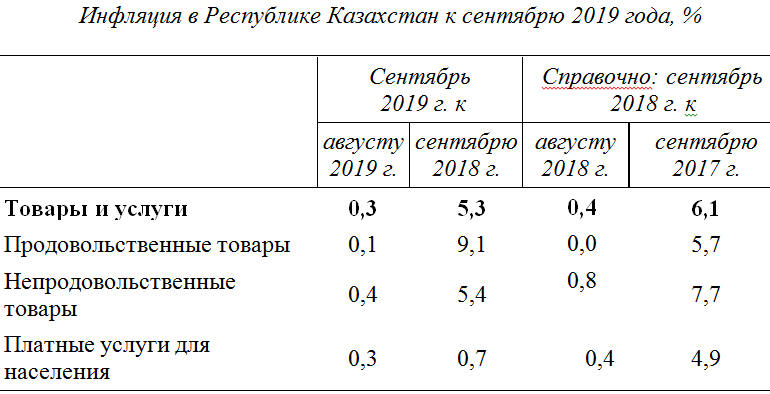 01c80a3ed9931367883979d56fce2819 - In Russia and money is cheaper, and the cost of living is rising slower