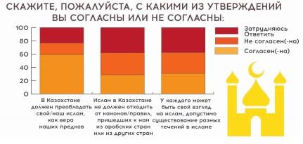 0f624acd7cb5282a657e42bd94a0d482 - What Islam prefer Kazakhstan?