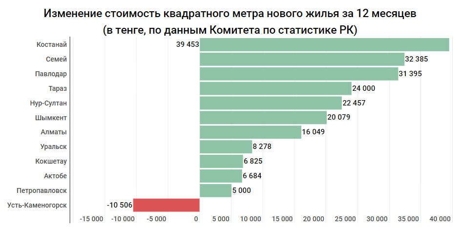 2703fc22ce0f0ab83fb14b462349b121 - Kostanay became a leader in the growth of housing prices