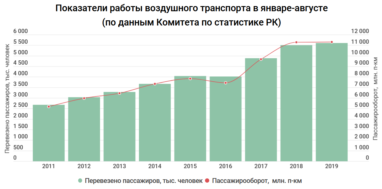 2bd3ecf73ddd8f9000b87ecff2ab54b0 - The cost of flights in Kazakhstan may rise due to problems in Russia