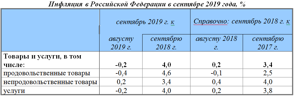 c5123e4f0cff55d70c1914605cc150e2 - In Russia and money is cheaper, and the cost of living is rising slower