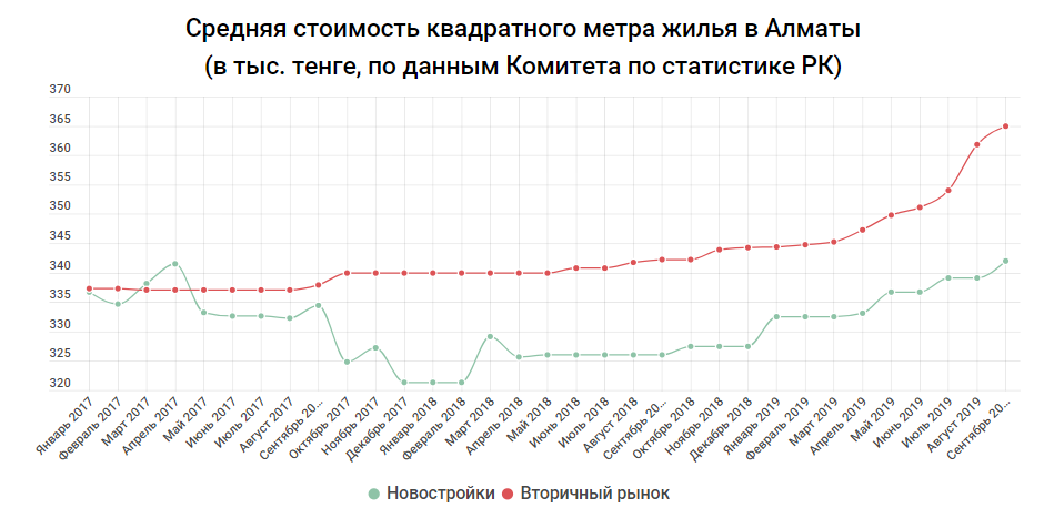 e1b9844b5f8b1387fa48f989e872f277 - Kostanay became a leader in the growth of housing prices