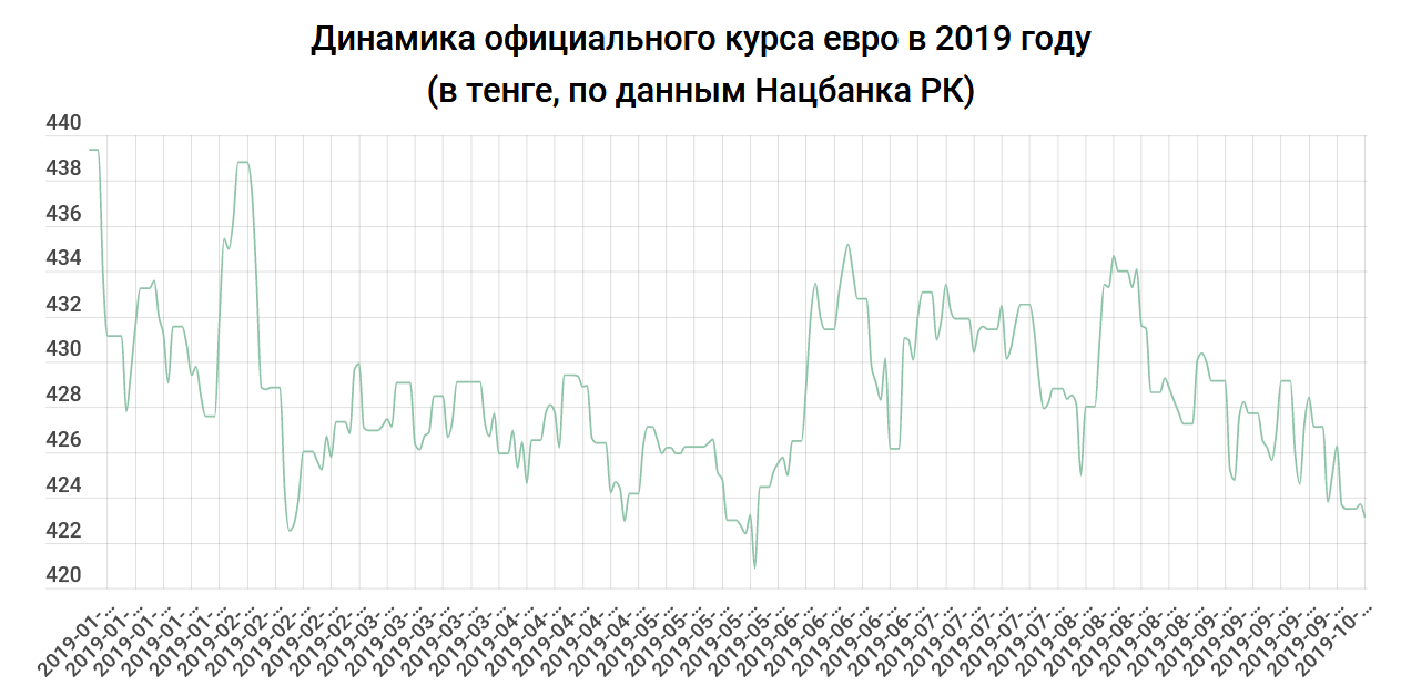 fef3a02010dfafa1bf16b73ecab827e7 - Tenge exchange rate: the dollar has never been so expensive