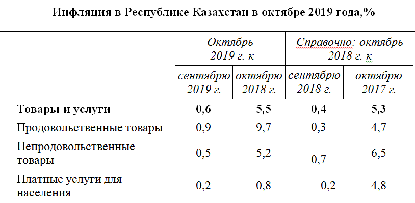 48e6b02f3efdb0207536cd215c45f34e - National Bank: the effectiveness of inflationary policy in question