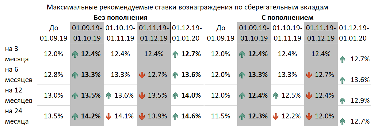 72b7751d694a00df8e5818edd8715fec - Interest on deposits in tenge may grow by year-end