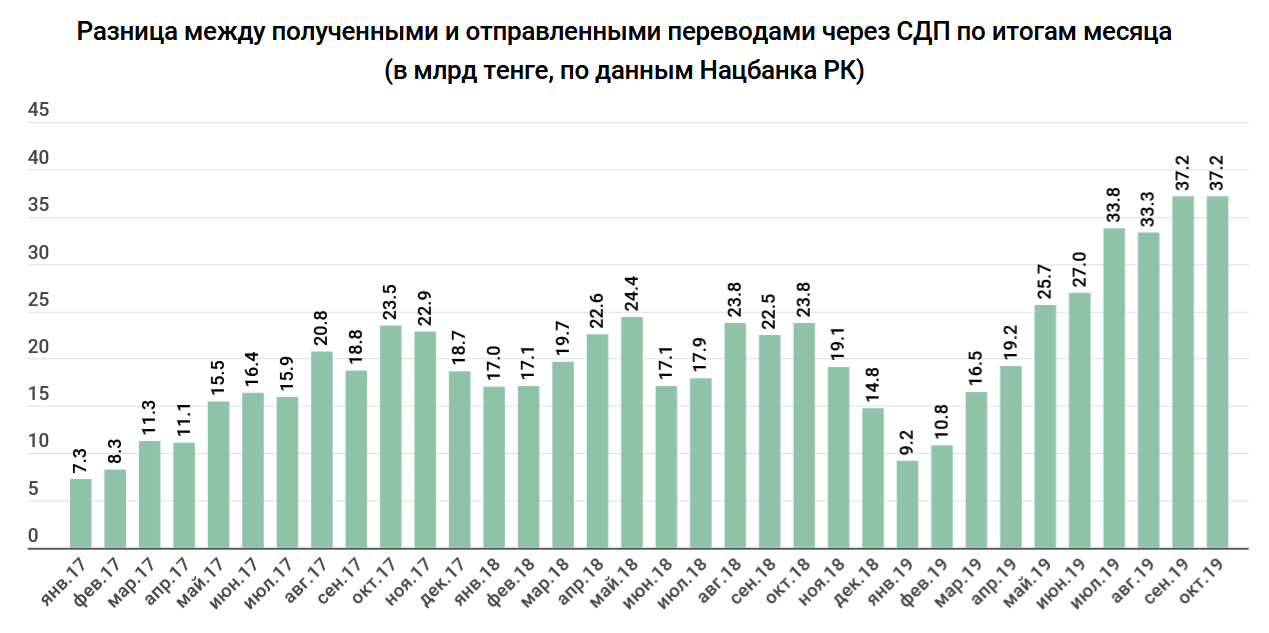 221adeffcc1848bd4945f89a1d5855b7 - Where to run the money out of the country? In 2019 abroad receive 500 billion tenge