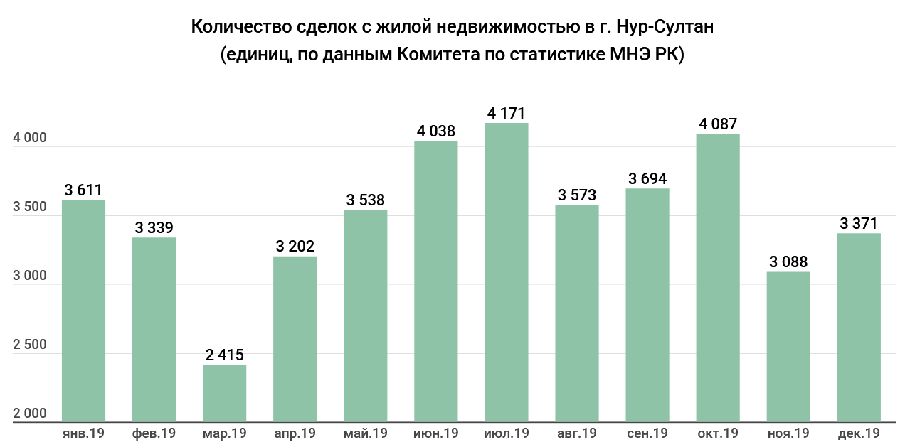 06b94eb3d4cbda6e0bbe7a698c82ab51 - The real estate market 2019: Nur-Sultan, the highest prices, and in Almaty — demand