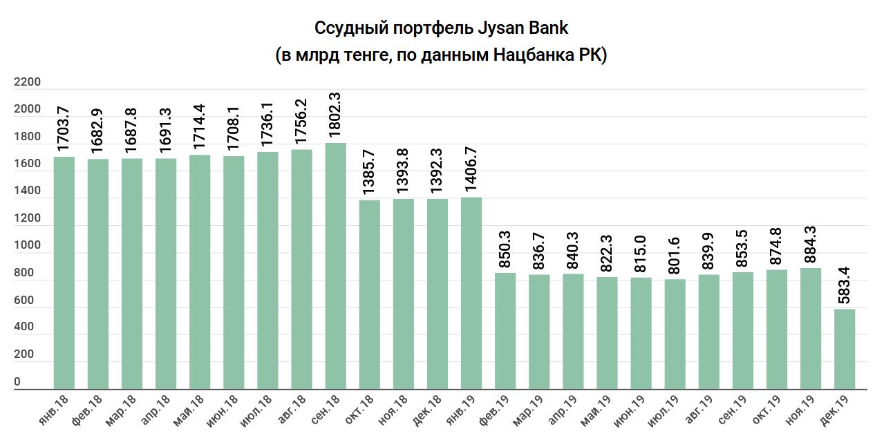 """1c056c9e74055efd25b8180c06c25191 - """"Bad"""" loans has become less as the loans is generally"""