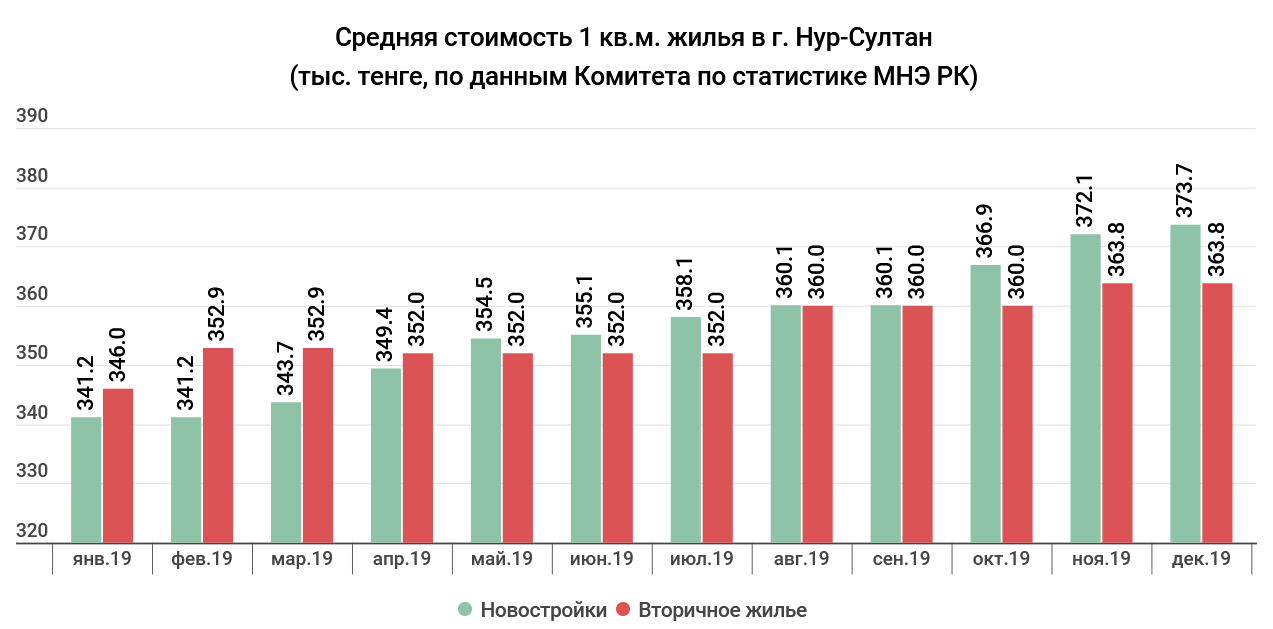 2929c12eb24de5b9f1d9d15c0780cf8d - The real estate market 2019: Nur-Sultan, the highest prices, and in Almaty — demand