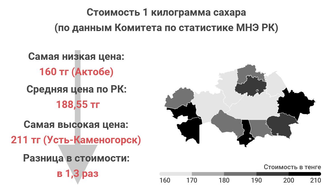 564245edfa488b49595c0a7d99c42615 - Where in Kazakhstan, the food cheaper?