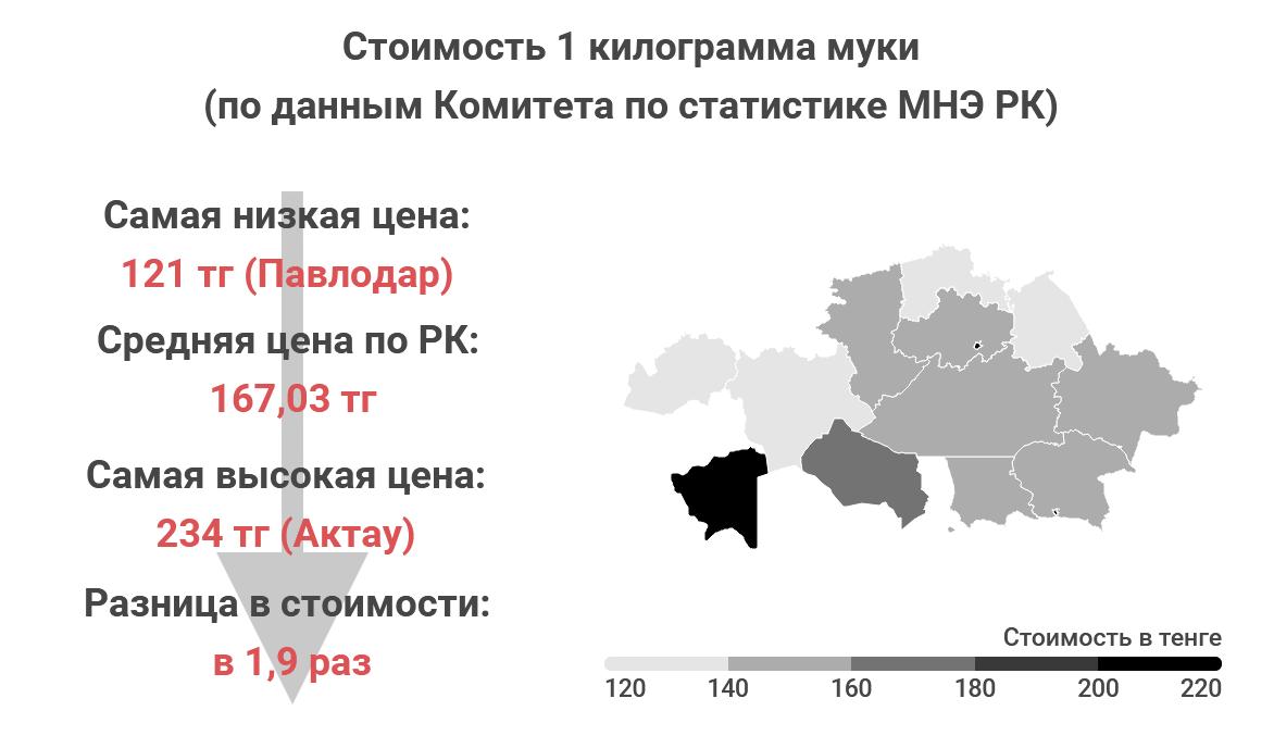 68e4498aa0d95c177415a115ac1225a7 - Where in Kazakhstan, the food cheaper?