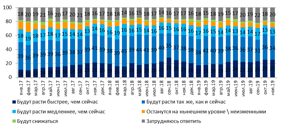 7eccba9411e66290747128499c97ba3d - Tenge, the Euro and the ruble: what they believe the people of Kazakhstan?