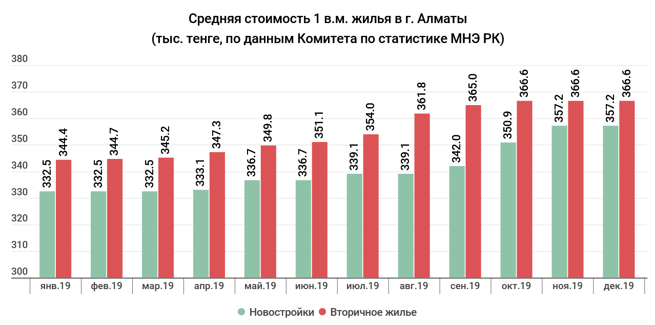 aa9d66dea022c8675879aeb78fb6dfde - The real estate market 2019: Nur-Sultan, the highest prices, and in Almaty — demand