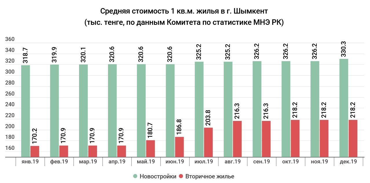 ad878a315bb6b77b0db4a818865c16a2 - The real estate market 2019: Nur-Sultan, the highest prices, and in Almaty — demand