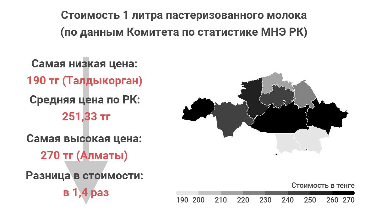 caca18d677b721104586a696cc4ba0d6 - Where in Kazakhstan, the food cheaper?