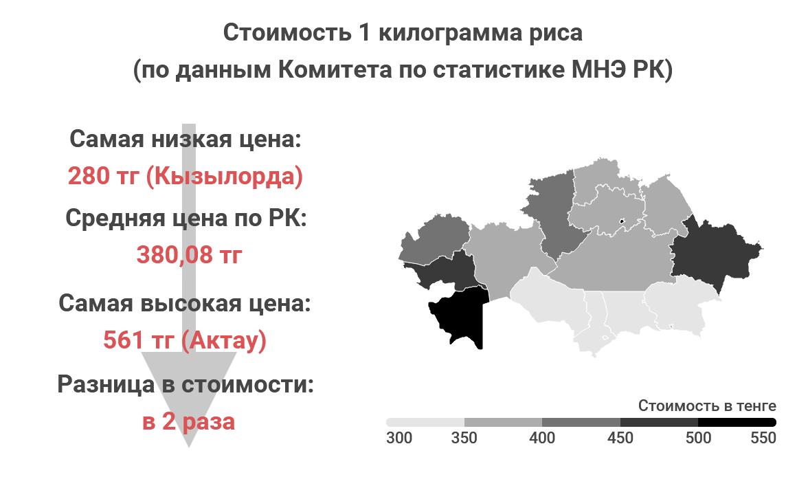dc36ae1761a840ae9b308ea560abb9f6 - Where in Kazakhstan, the food cheaper?