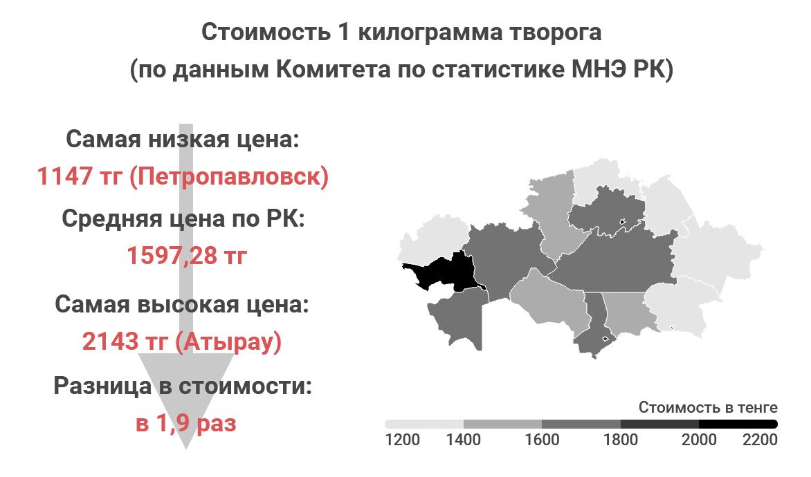 de0a42b8c89afe008039537559bd4750 - Where in Kazakhstan, the food cheaper?