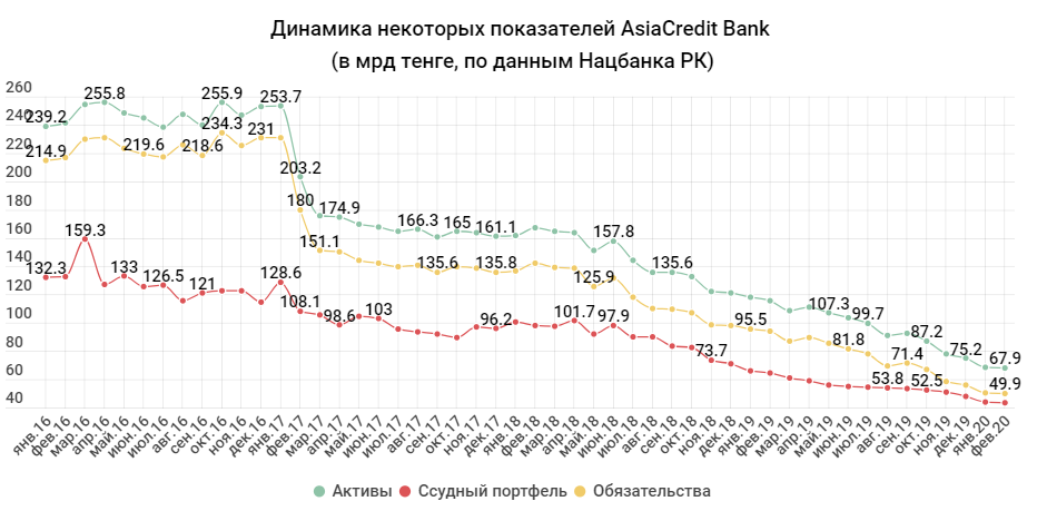 2dc65d1b38a5fca246927028367dcfdf - The two banks decided to merge their problems — Tengri bank declined to become the third