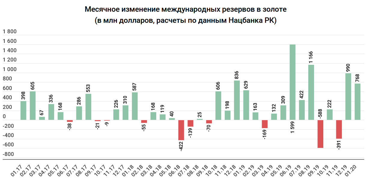 351de9f195db95491b6a9dd0d3aeff68 - Investing in gold: the cost of a gram crept close to 20 thousand tenge
