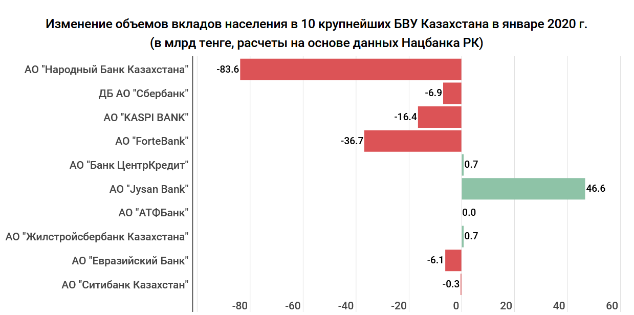 47e0972a5b5655245a829a47479f0534 - Deposits and assets fall, but the earnings of banks are increasing