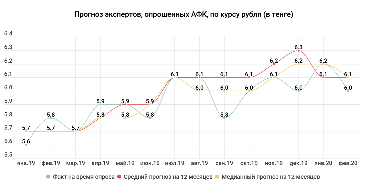 4819308cbb619e54d7c37b24b7a74585 - Tenge exchange rate: the prices for oil grew, back optimism — experts