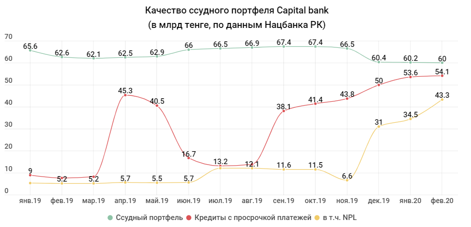 4a6946b20cfdb787ca111ae189970ccf - The two banks decided to merge their problems — Tengri bank declined to become the third