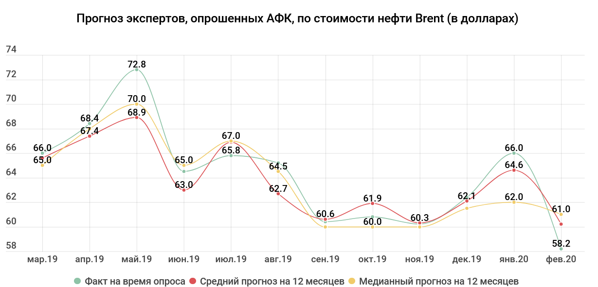 60dd39f356f1ea4b1cf6d0a7ac7c39b0 - Tenge exchange rate: the prices for oil grew, back optimism — experts
