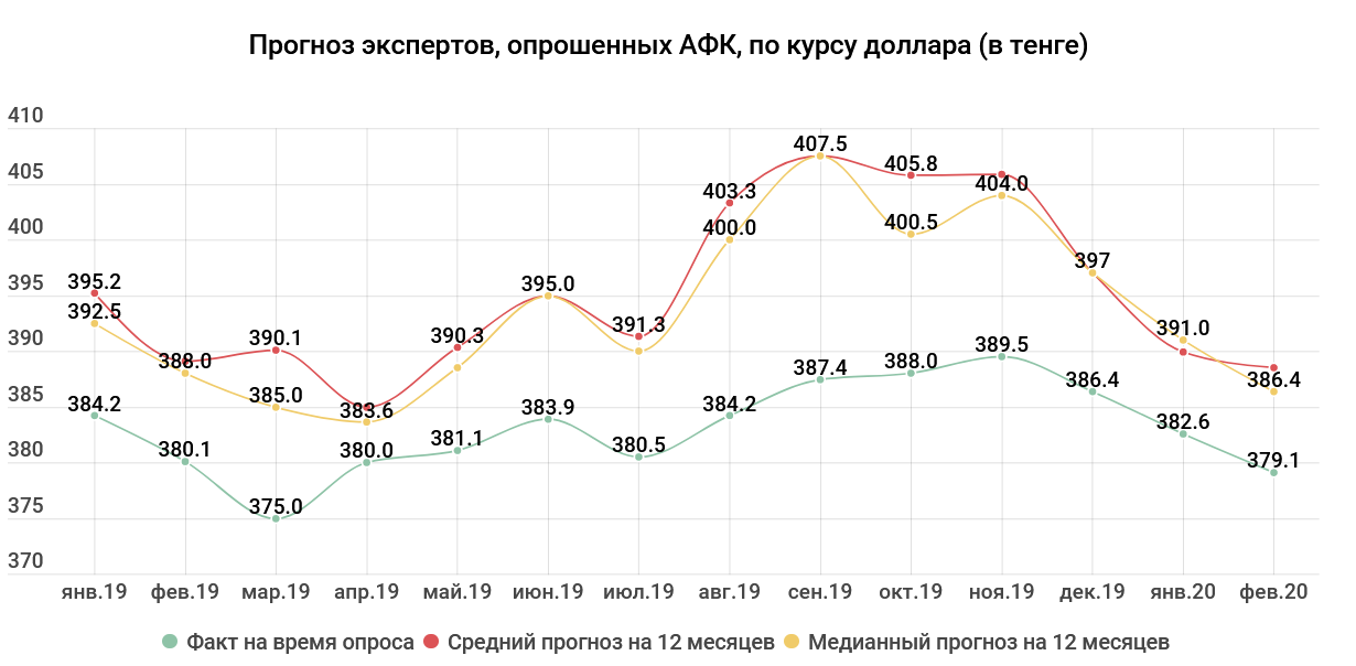 8c804e1112e67176538b14115577e73b - Tenge exchange rate: the prices for oil grew, back optimism — experts