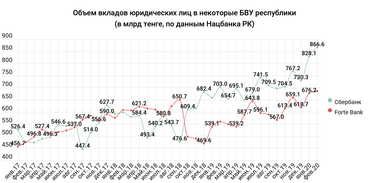 a65c28c9959f53325b00739adb7e5521 - Deposits and assets fall, but the earnings of banks are increasing