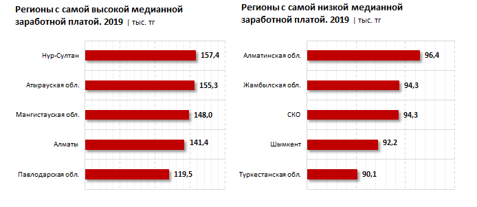 dcf3bd3d60f81da7a5f770cd979ca2e5 - 58 thousand tenge was the most popular salary in 2019